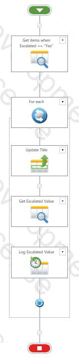 Solved: Site workflow, Query List not working as expected