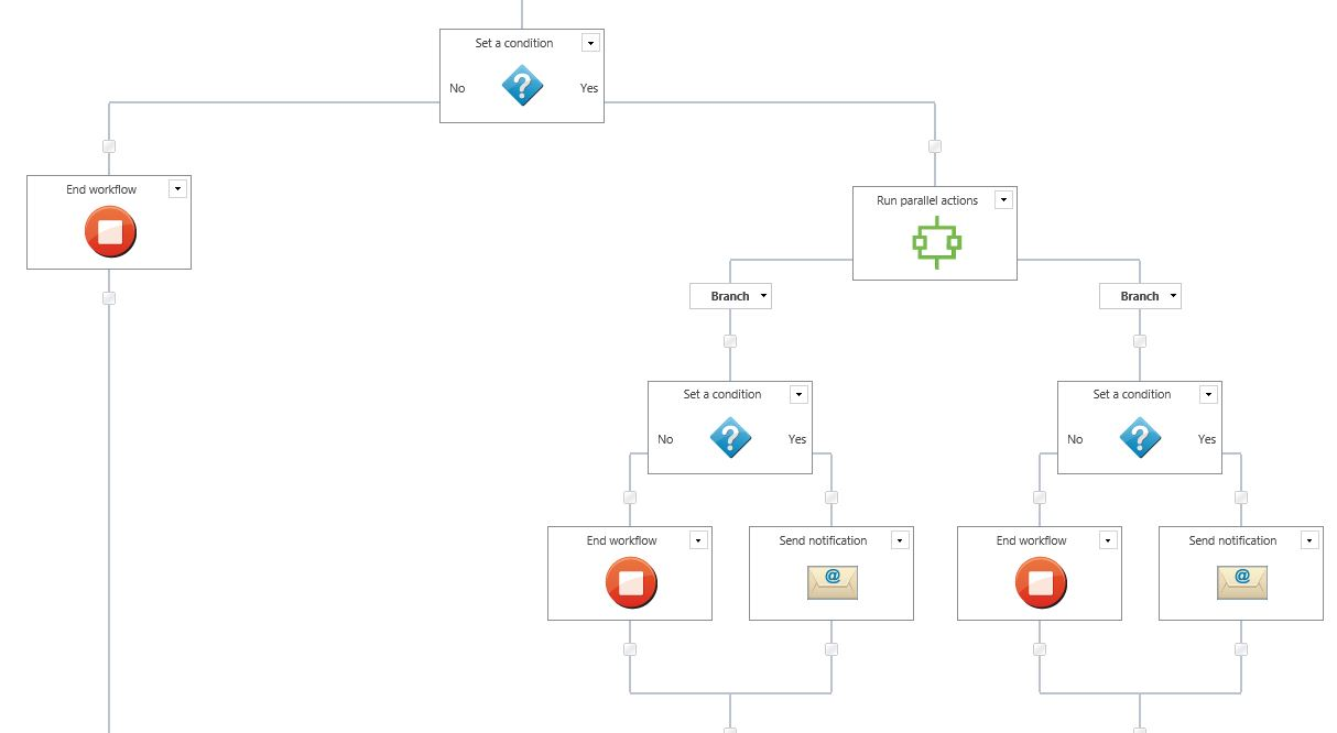 Solved: Workflow: Email Notification based on conditions