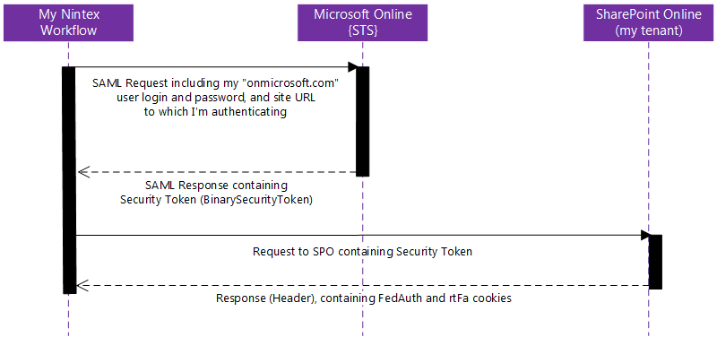 Working with security credentials (RequestDigest