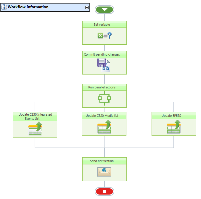 All Green Workflow, which appears to indicate no problems.
