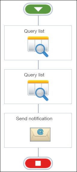 Two Query Lists and a Send Notification