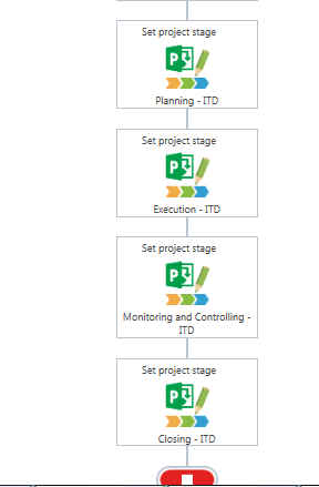 Demand Workflow Project Management Phases