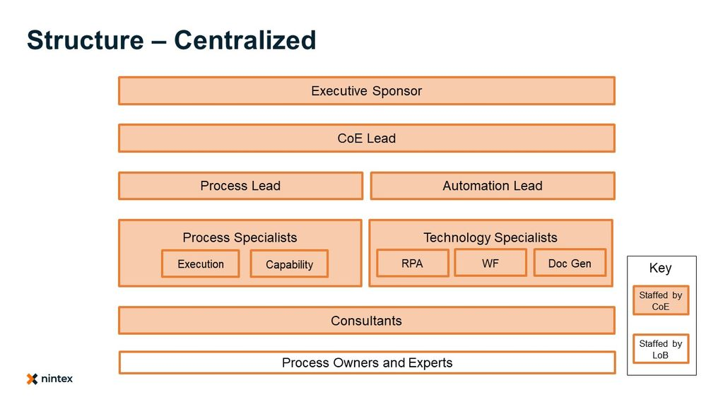 Structure – Centralized.jpg