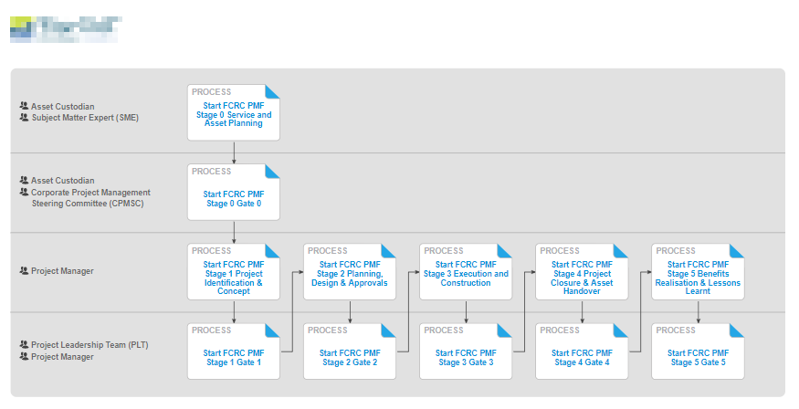 Promapp linked processes.png