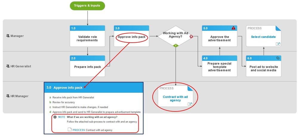 Independent multi step exception in Promapp